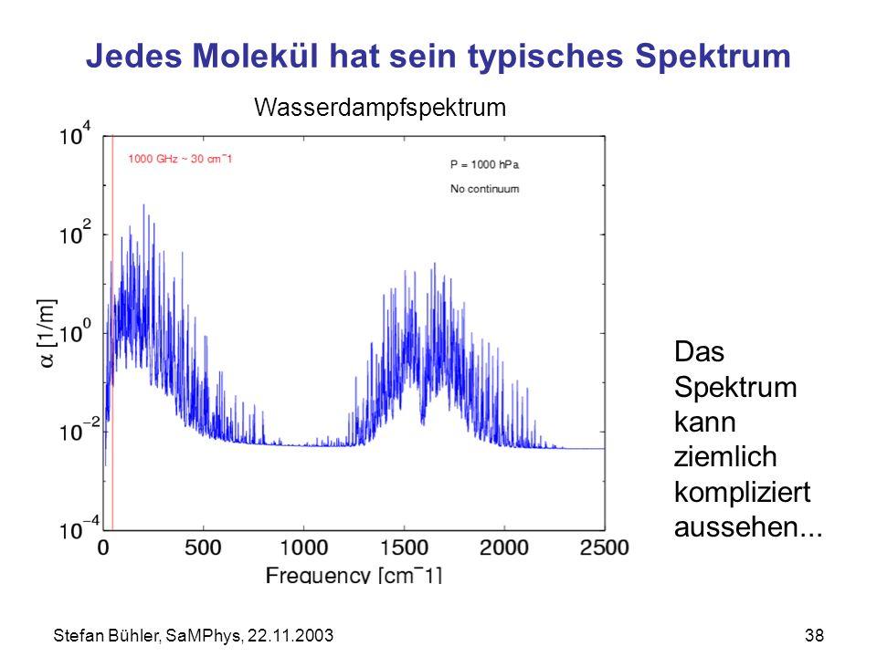 Jedes Molekül hat sein typisches Spektrum