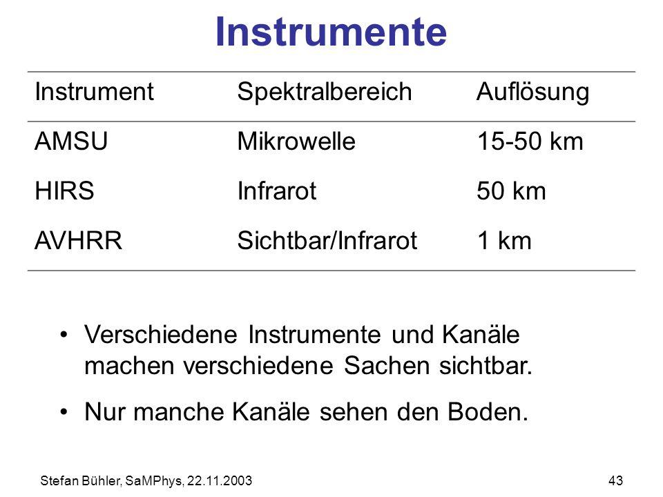 Instrumente Instrument Spektralbereich Auflösung AMSU Mikrowelle