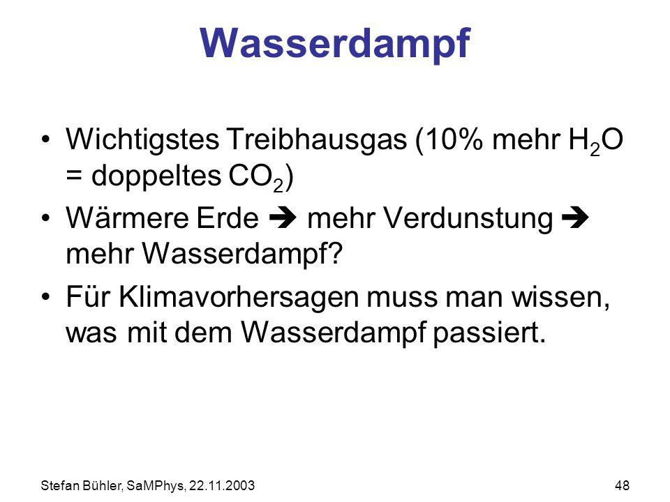 Wasserdampf Wichtigstes Treibhausgas (10% mehr H2O = doppeltes CO2)