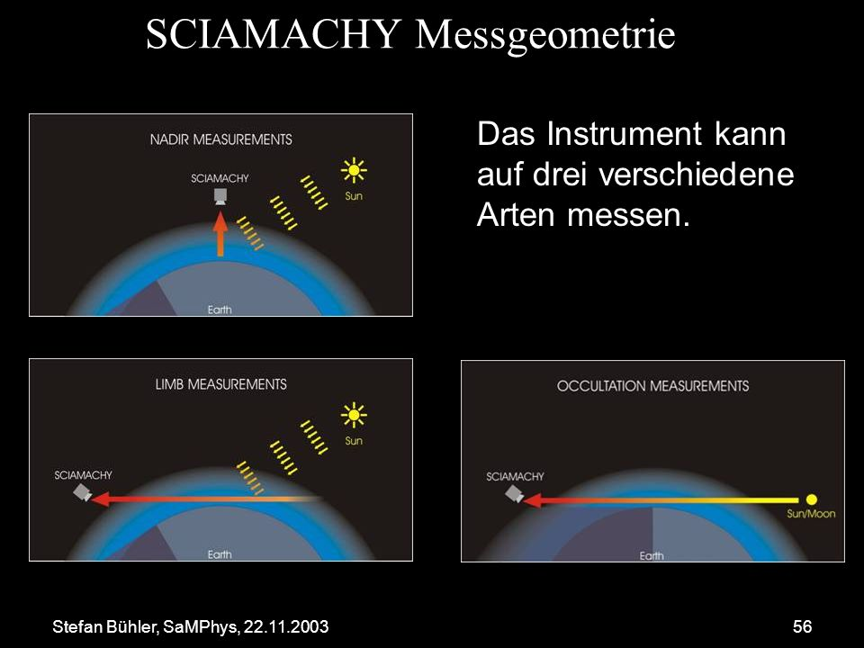 SCIAMACHY Messgeometrie