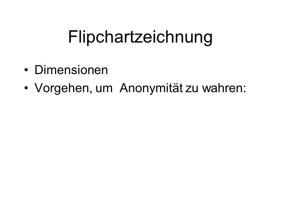 Flipchartzeichnung Dimensionen Vorgehen, um Anonymität zu wahren: