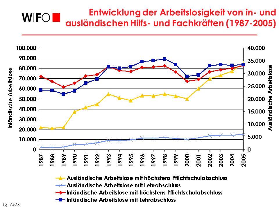 Entwicklung der Arbeitslosigkeit von in- und ausländischen Hilfs- und Fachkräften (1987-2005)