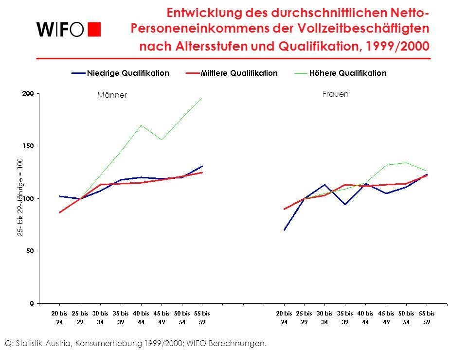 Entwicklung des durchschnittlichen Netto-Personeneinkommens der Vollzeitbeschäftigten nach Altersstufen und Qualifikation, 1999/2000