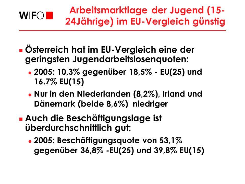 Arbeitsmarktlage der Jugend (15-24Jährige) im EU-Vergleich günstig