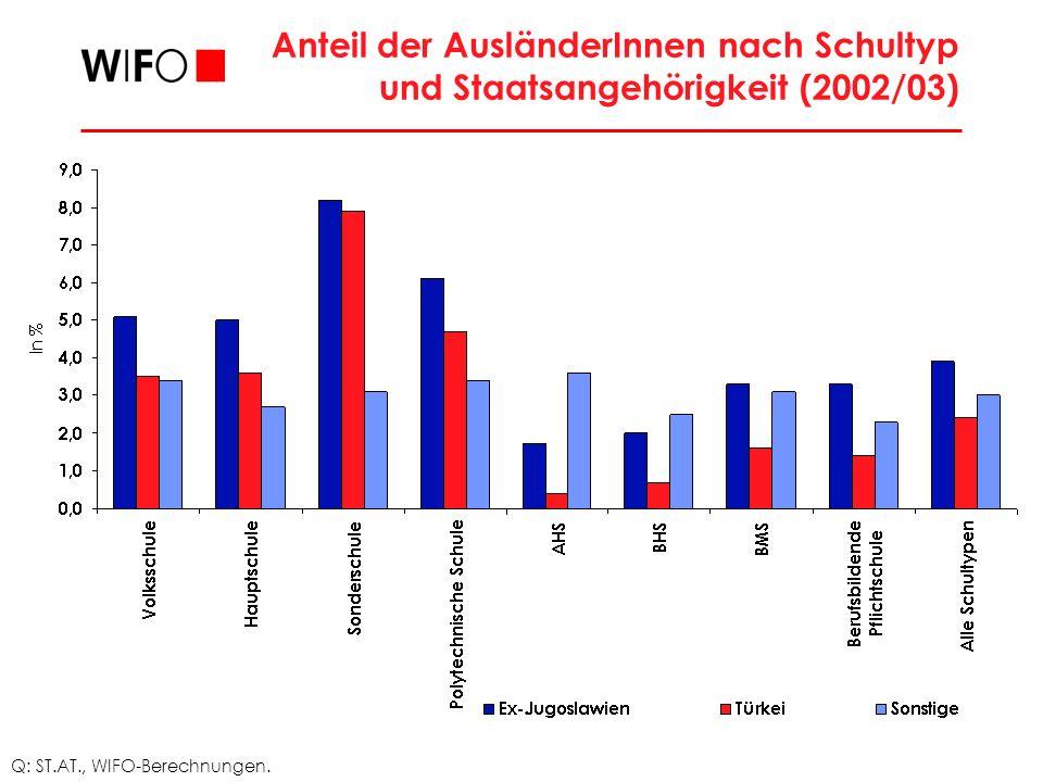 Anteil der AusländerInnen nach Schultyp und Staatsangehörigkeit (2002/03)