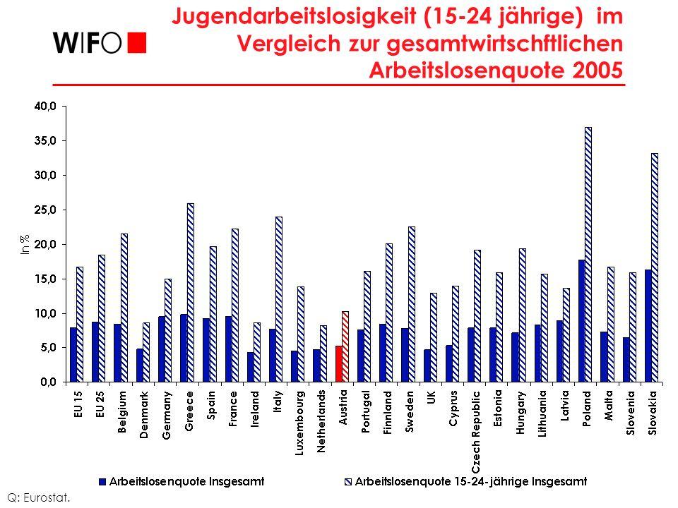 Jugendarbeitslosigkeit (15-24 jährige) im Vergleich zur gesamtwirtschftlichen Arbeitslosenquote 2005