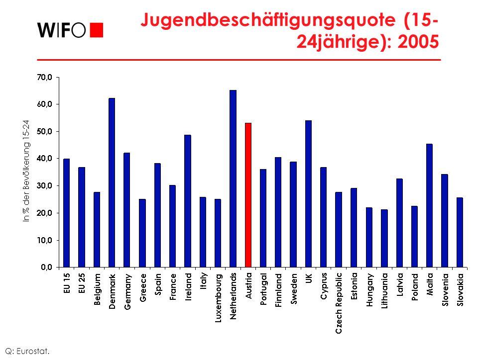 Jugendbeschäftigungsquote (15-24jährige): 2005