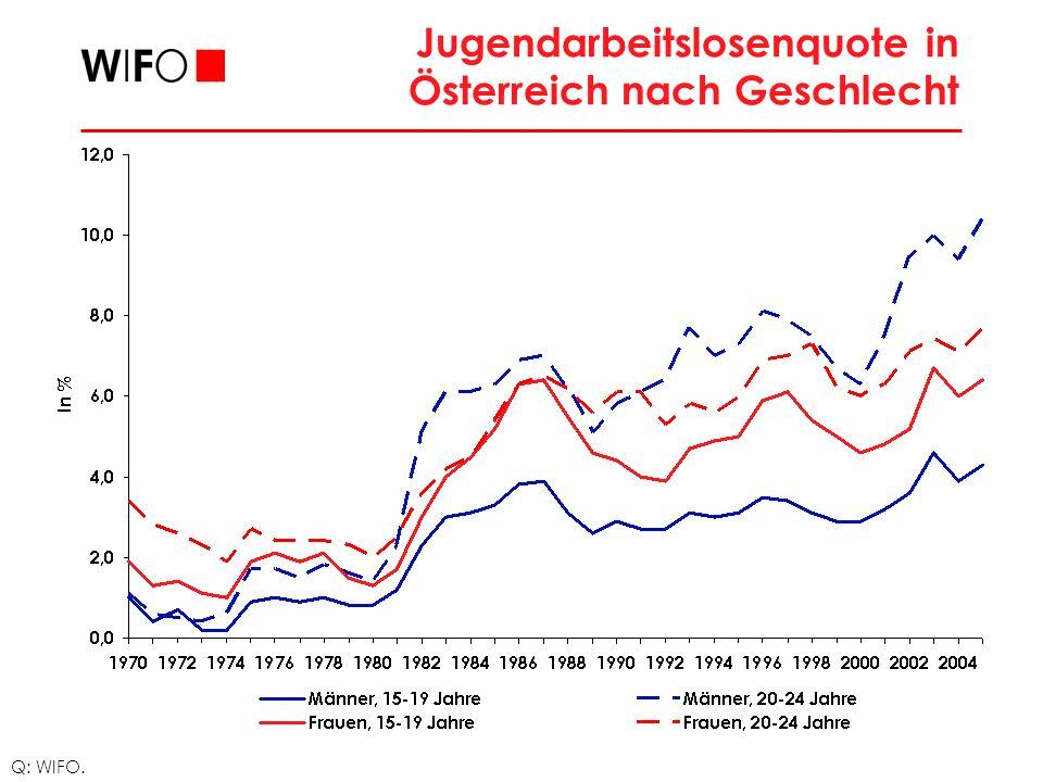Jugendarbeitslosenquote in Österreich nach Geschlecht