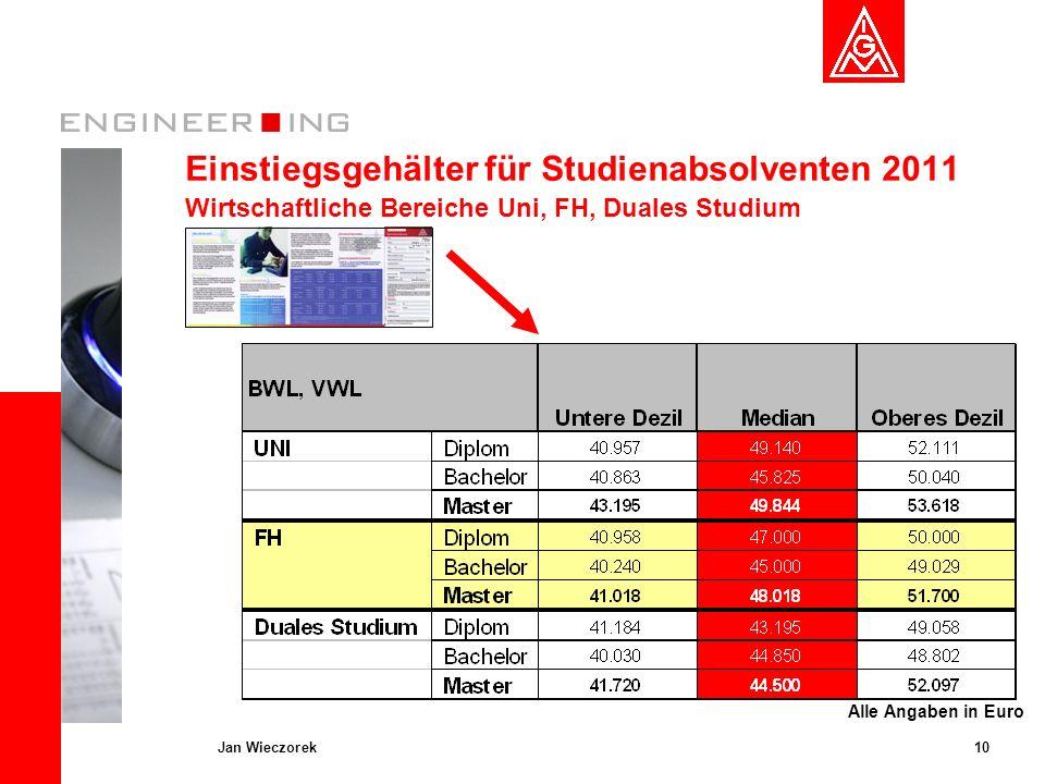 Einstiegsgehälter für Studienabsolventen 2011 Wirtschaftliche Bereiche Uni, FH, Duales Studium
