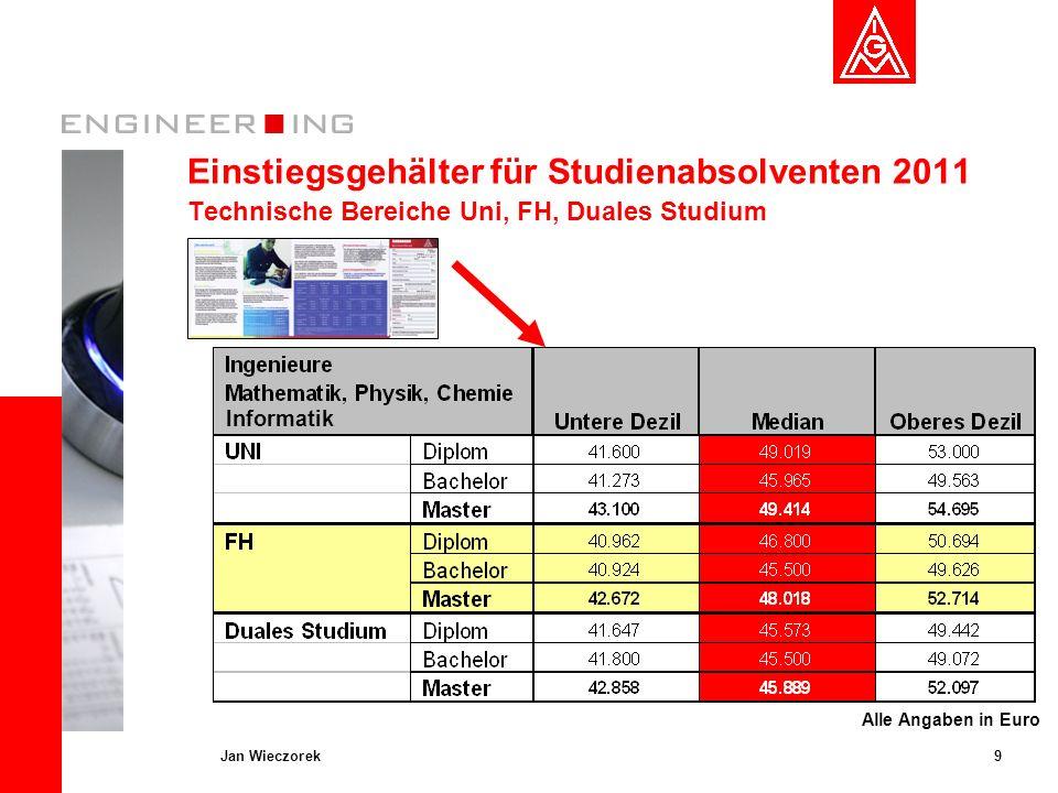 Einstiegsgehälter für Studienabsolventen 2011 Technische Bereiche Uni, FH, Duales Studium