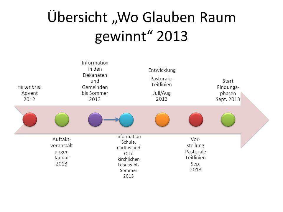 """Übersicht """"Wo Glauben Raum gewinnt 2013"""