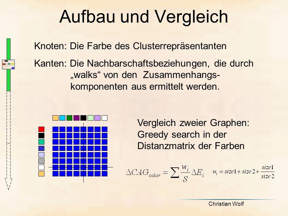 Aufbau und Vergleich Knoten: Die Farbe des Clusterrepräsentanten