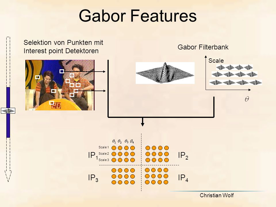 Gabor Features IP2 IP1 IP3 IP4 Selektion von Punkten mit