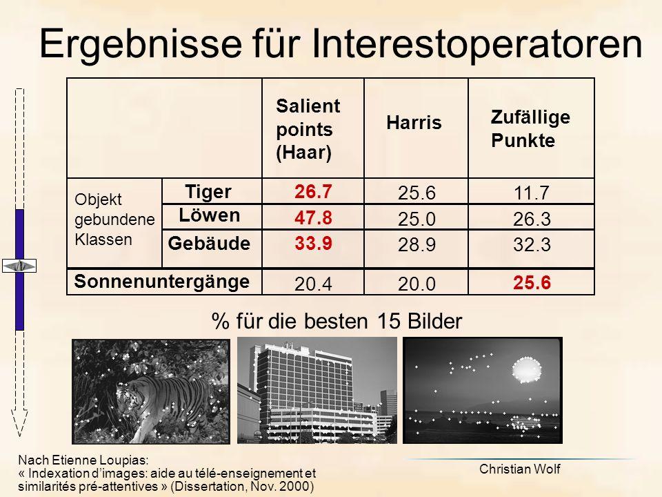 Ergebnisse für Interestoperatoren