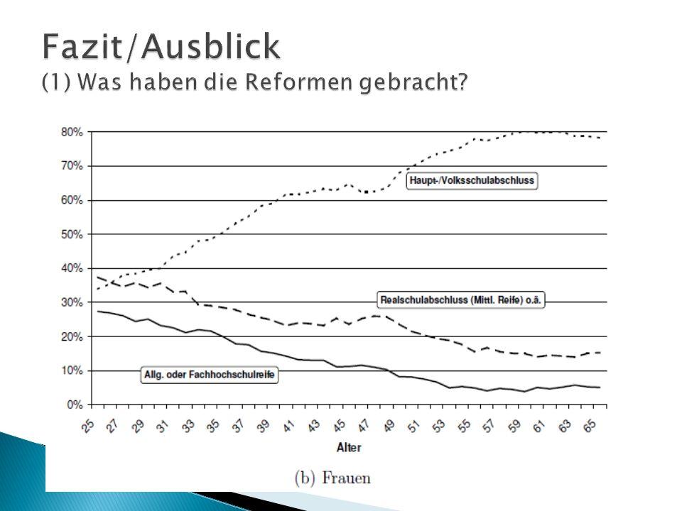 Fazit/Ausblick (1) Was haben die Reformen gebracht
