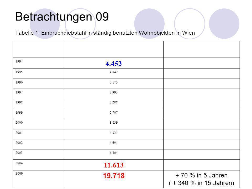 Betrachtungen 09 Tabelle 1: Einbruchdiebstahl in ständig benutzten Wohnobjekten in Wien