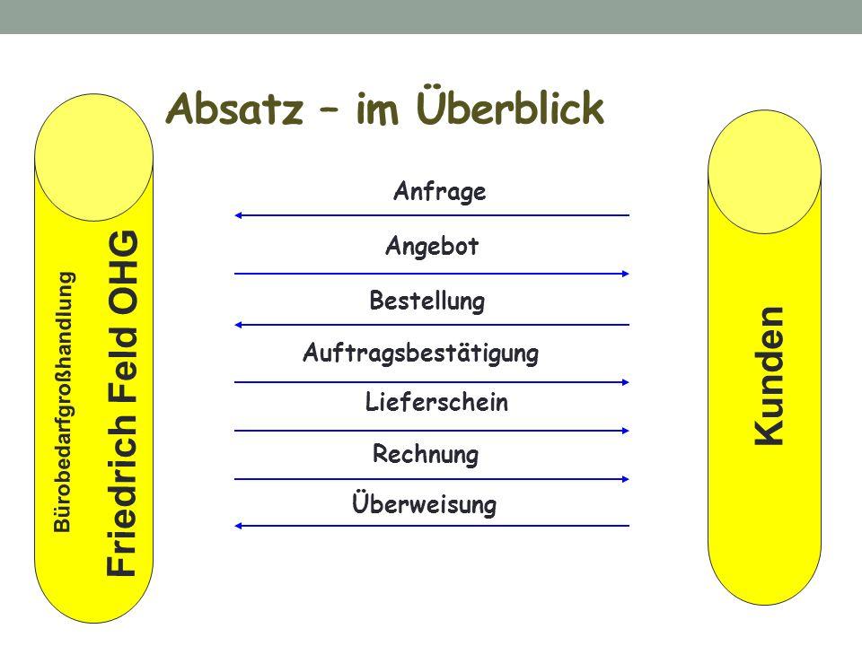 Absatz – im Überblick Friedrich Feld OHG Kunden Angebot Bestellung