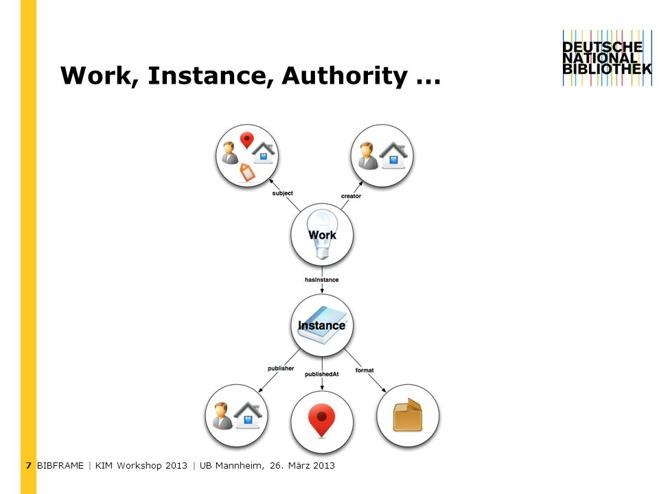 Work, Instance, Authority ...