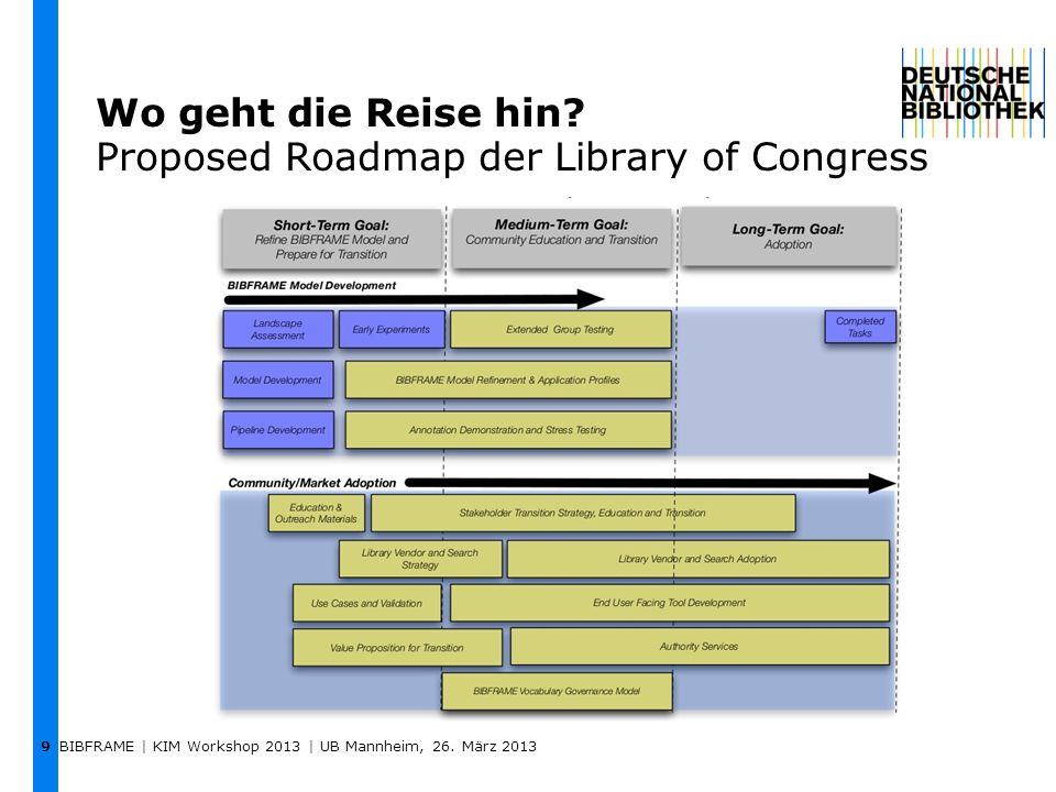 Wo geht die Reise hin Proposed Roadmap der Library of Congress