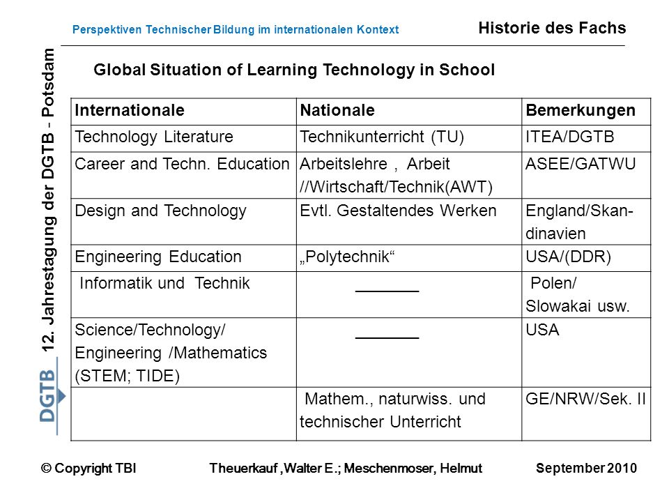 Historie des Fachs Global Situation of Learning Technology in School. Internationale. Nationale. Bemerkungen.