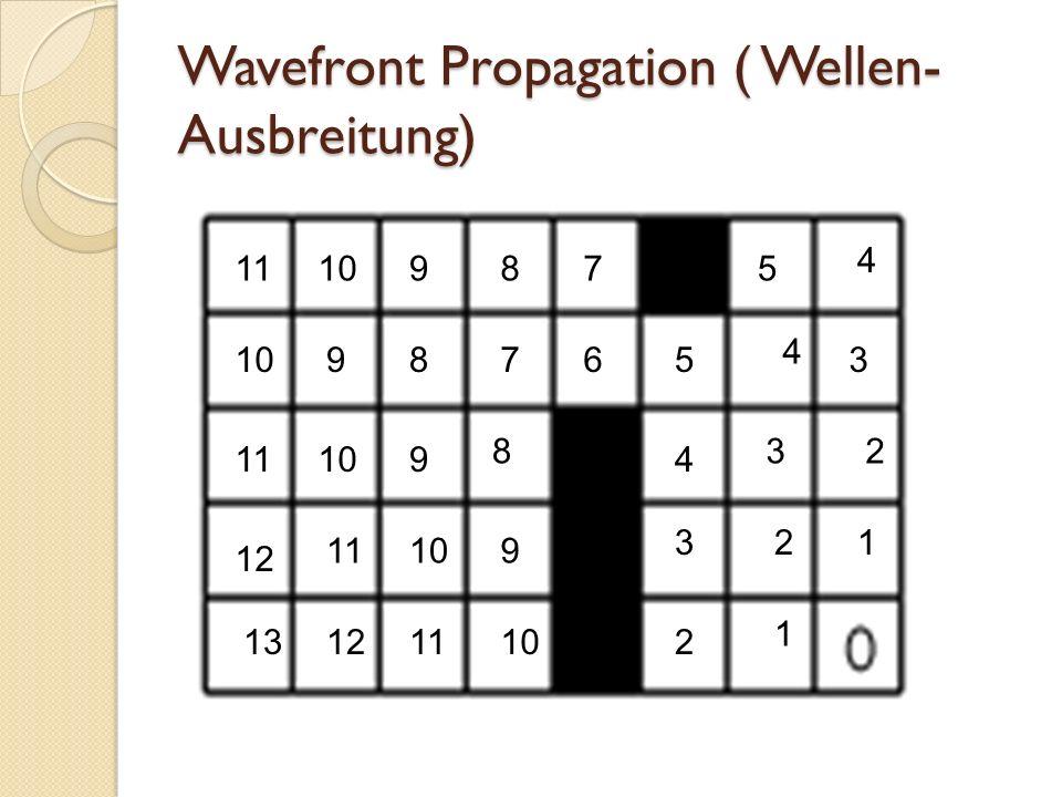 Wavefront Propagation ( Wellen-Ausbreitung)