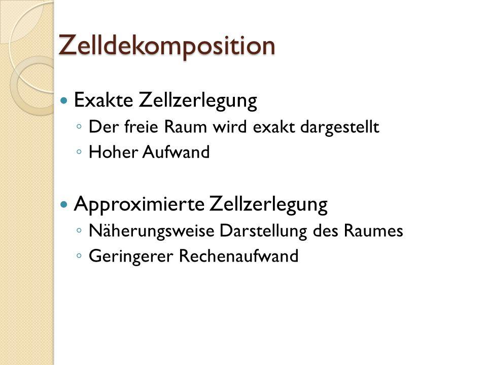 Zelldekomposition Exakte Zellzerlegung Approximierte Zellzerlegung