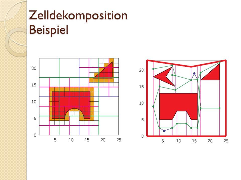 Zelldekomposition Beispiel
