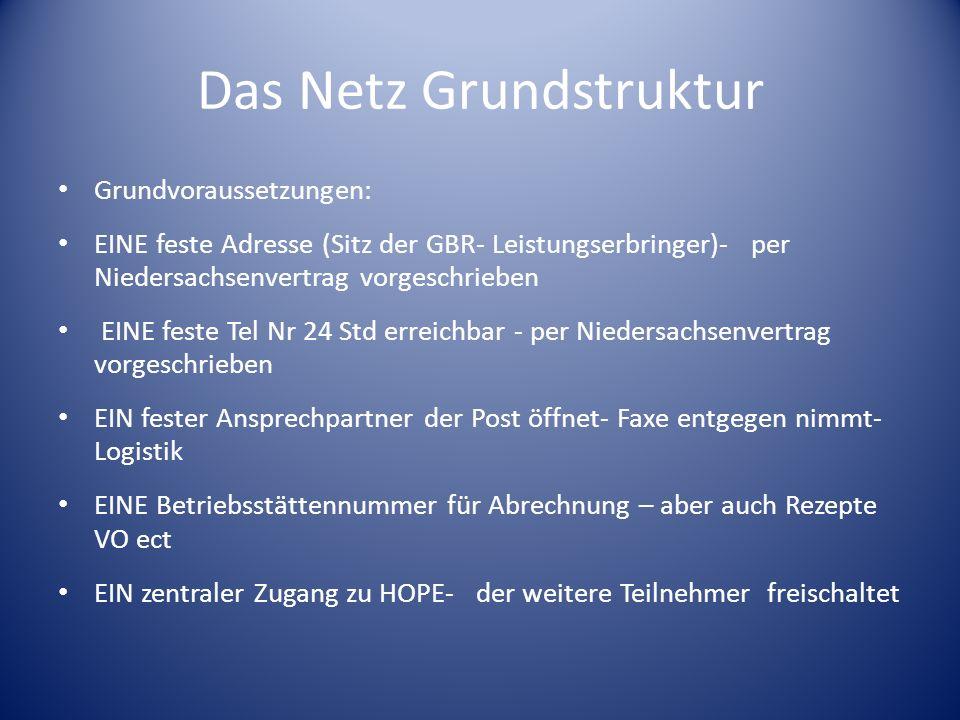 Das Netz Grundstruktur