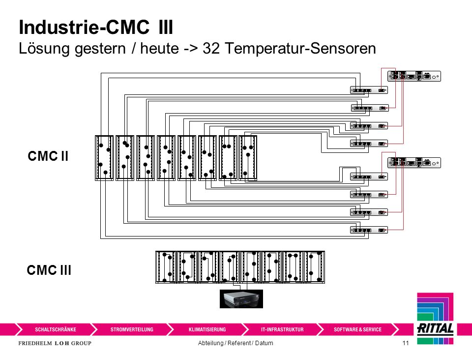 Industrie-CMC III Lösung gestern / heute -> 32 Temperatur-Sensoren