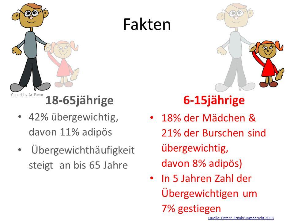 Fakten 18-65jährige 6-15jährige 42% übergewichtig, davon 11% adipös