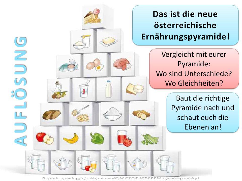 Das ist die neue österreichische Ernährungspyramide!