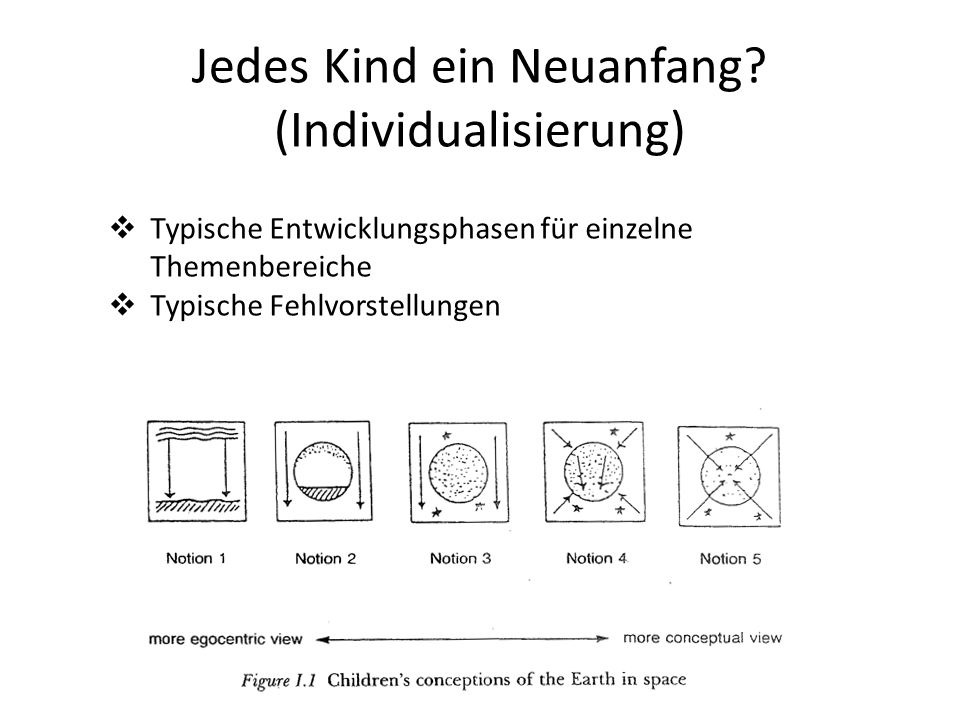 Jedes Kind ein Neuanfang (Individualisierung)