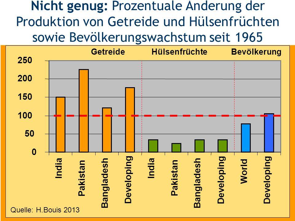 Nicht genug: Prozentuale Änderung der Produktion von Getreide und Hülsenfrüchten sowie Bevölkerungswachstum seit 1965