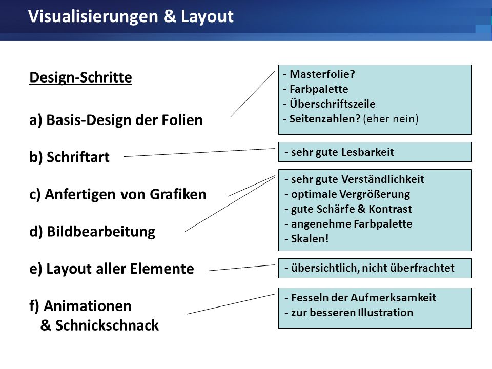 Visualisierungen & Layout