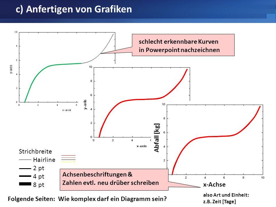 c) Anfertigen von Grafiken