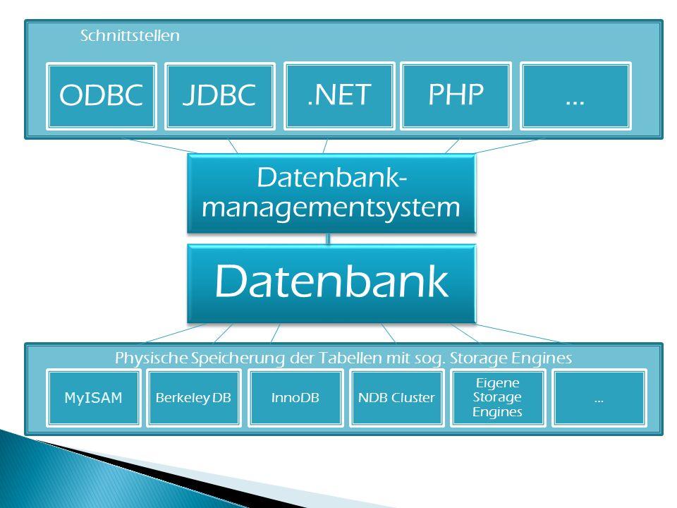 Schnittstellen ODBC. JDBC. PHP. .NET. … PHP. Datenbank- managementsystem. Datenbank. MyISAM.