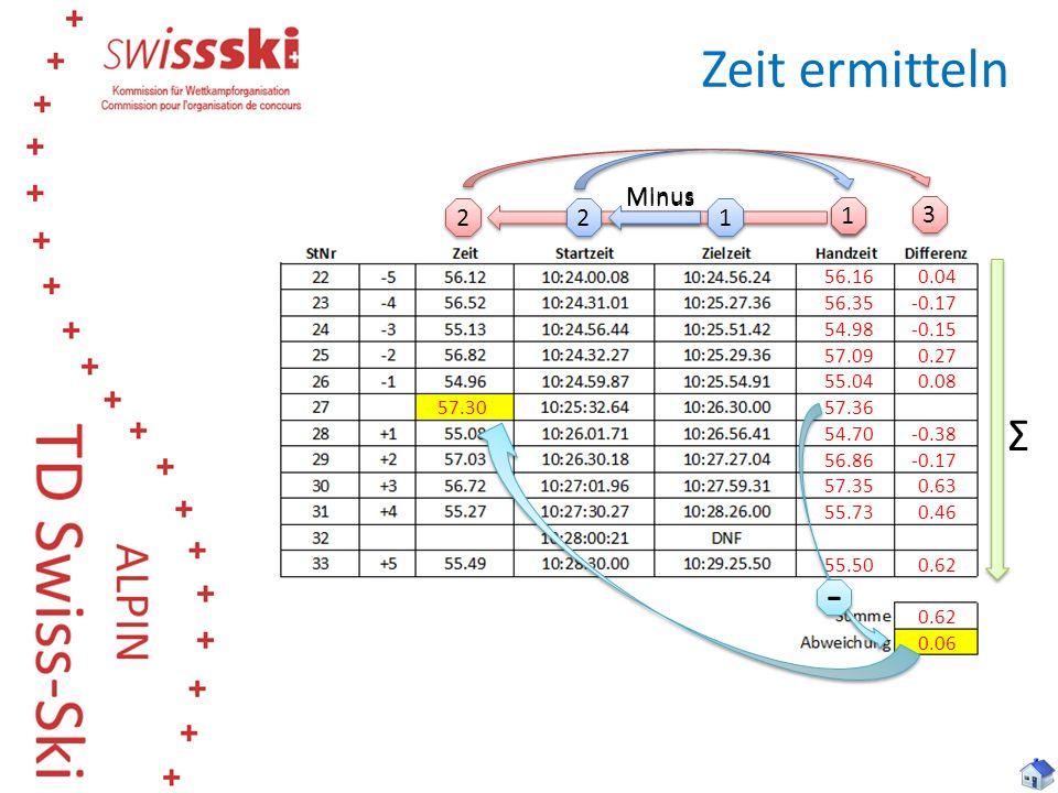 Zeit ermitteln - Ʃ Minus Minus 2 2 1 1 3 3 56.16 56.35 54.98 57.09