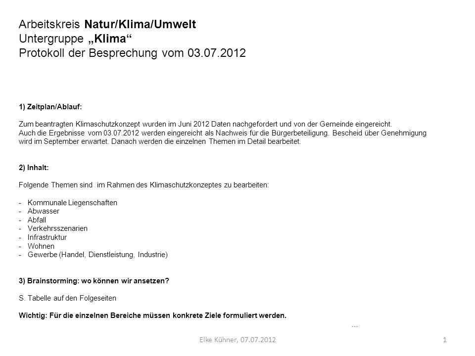 "Arbeitskreis Natur/Klima/Umwelt Untergruppe ""Klima"