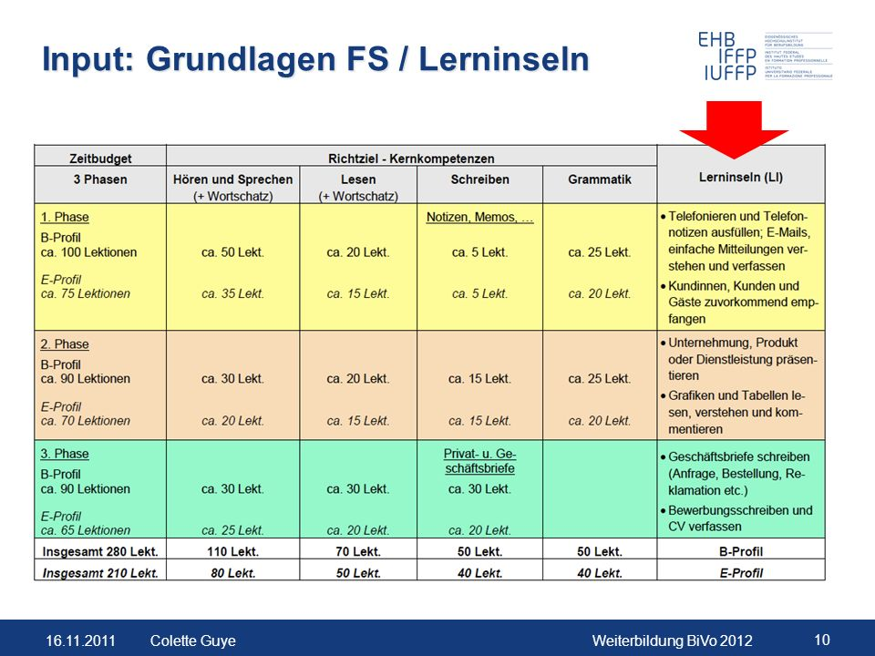 Input: Grundlagen FS / Lerninseln