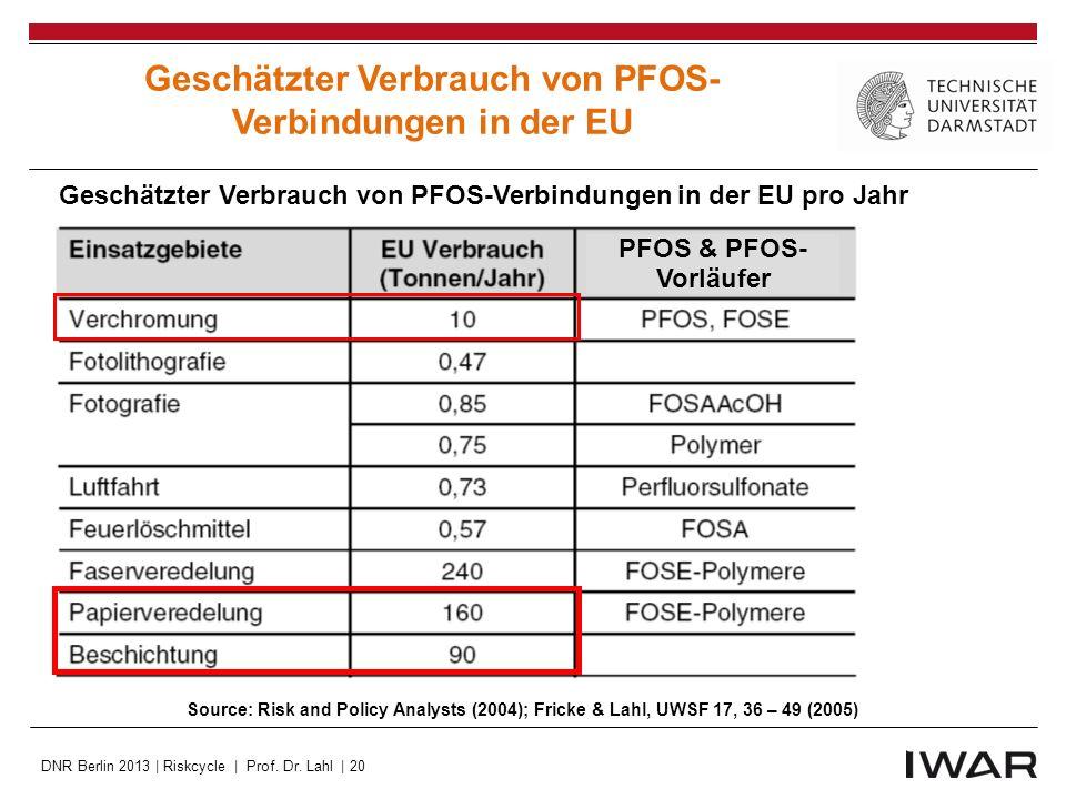 Geschätzter Verbrauch von PFOS-Verbindungen in der EU