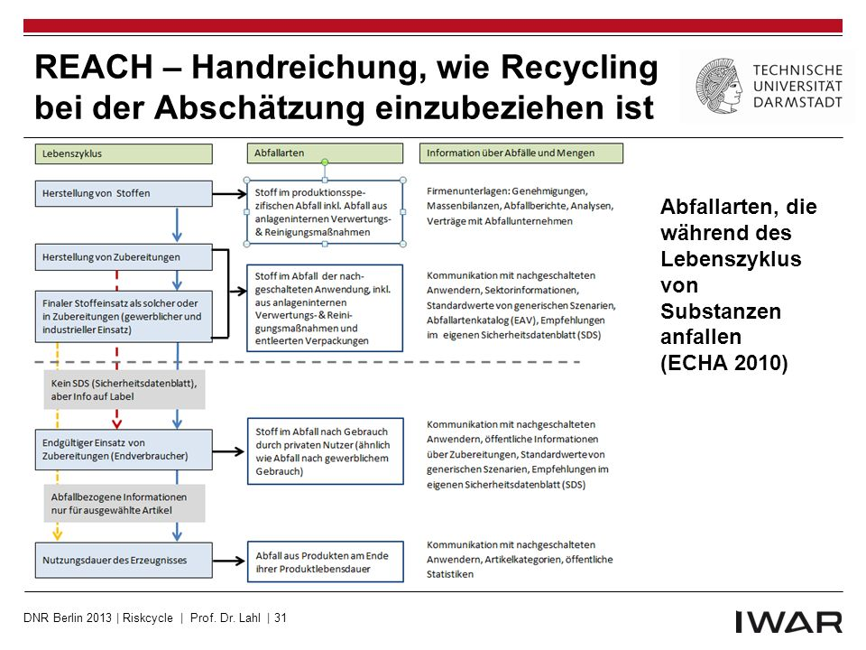 REACH – Handreichung, wie Recycling bei der Abschätzung einzubeziehen ist
