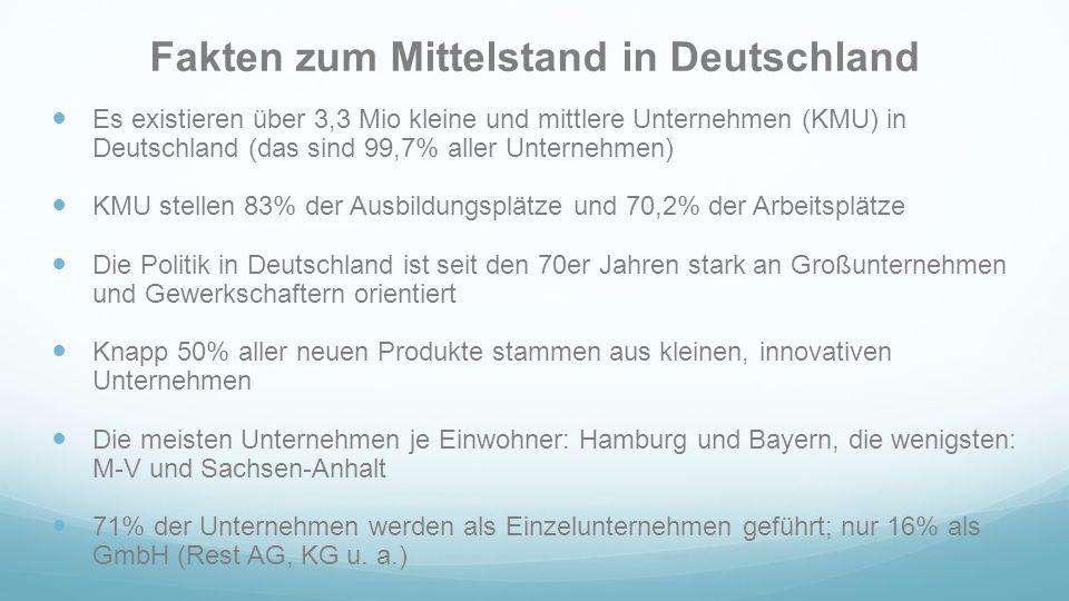 Fakten zum Mittelstand in Deutschland