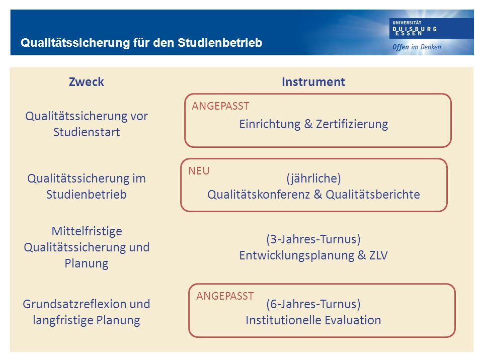 Qualitätssicherung vor Studienstart Einrichtung & Zertifizierung