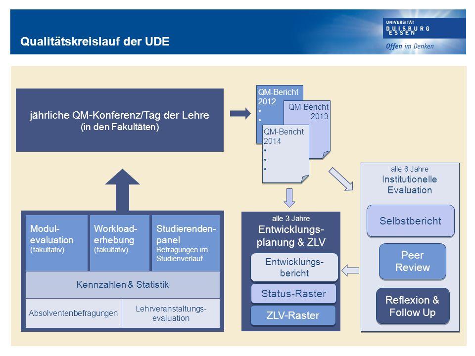 Qualitätskreislauf der UDE