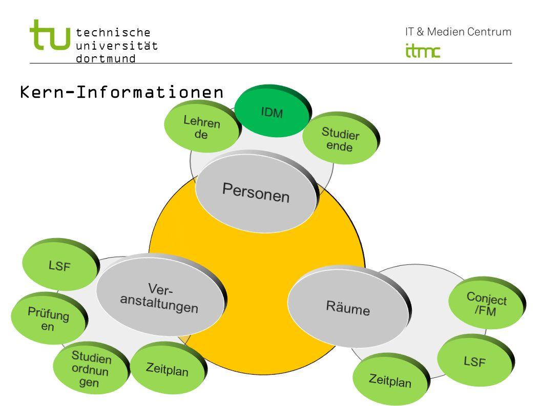 Kern-Informationen Personen Ver-anstaltungen Räume IDM Lehrende