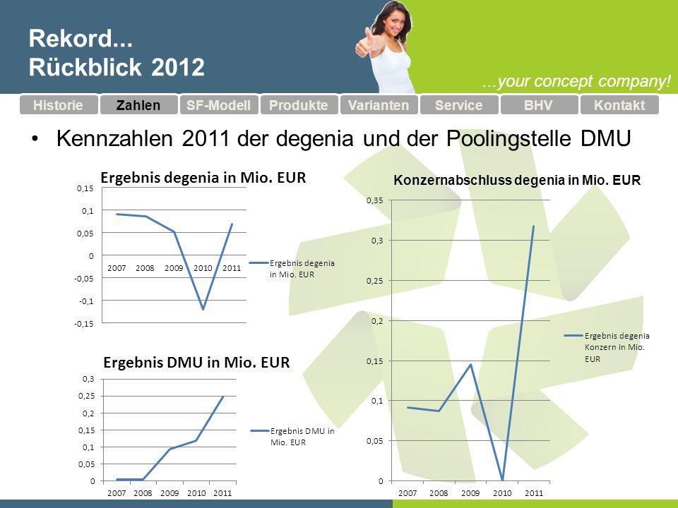Konzernabschluss degenia in Mio. EUR