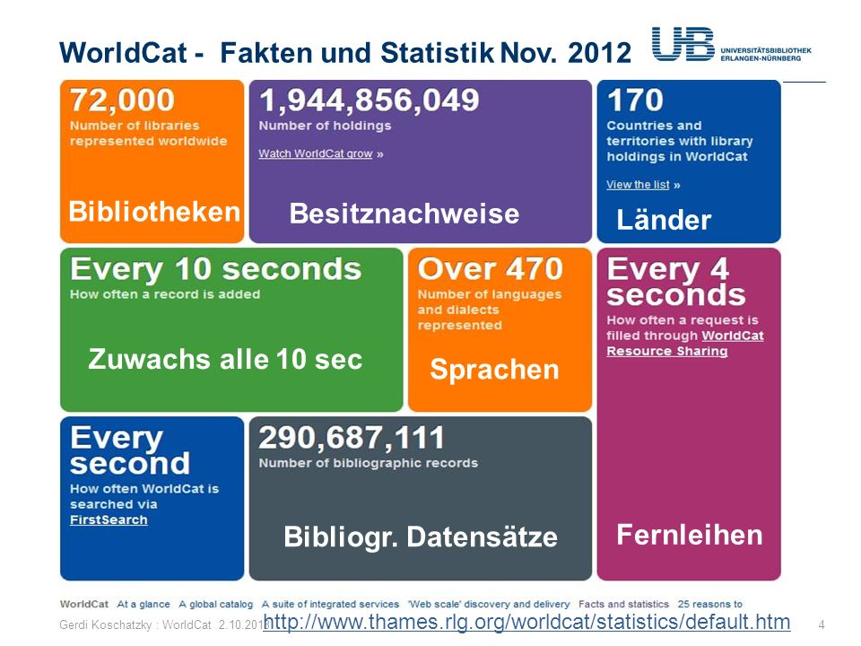 WorldCat - Fakten und Statistik Nov. 2012