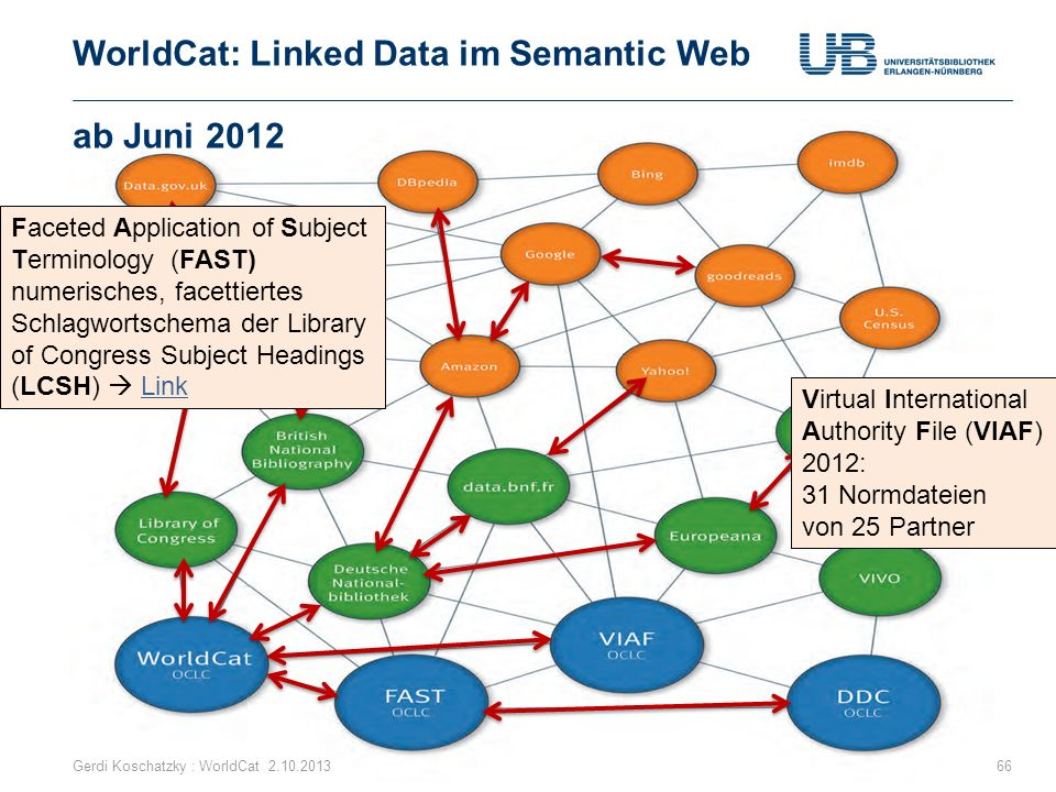 WorldCat: Linked Data im Semantic Web ab Juni 2012