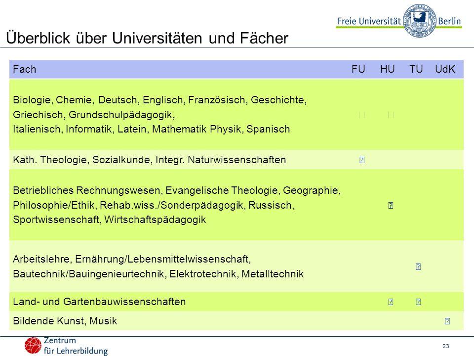 Überblick über Universitäten und Fächer