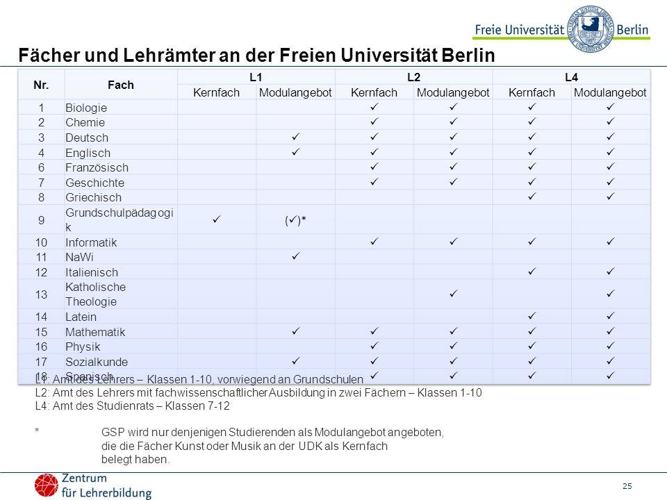 Fächer und Lehrämter an der Freien Universität Berlin